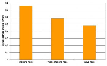 Vliv žacích nožů na měrnou spotřebu energie