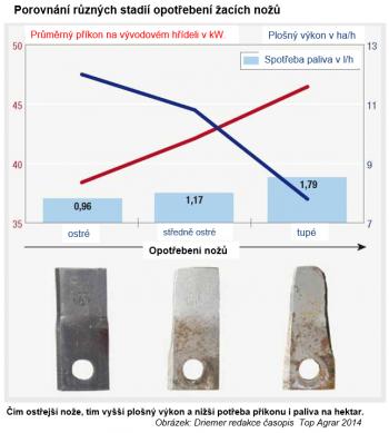 Porovnání různých stadií opotřebení žacích nožů